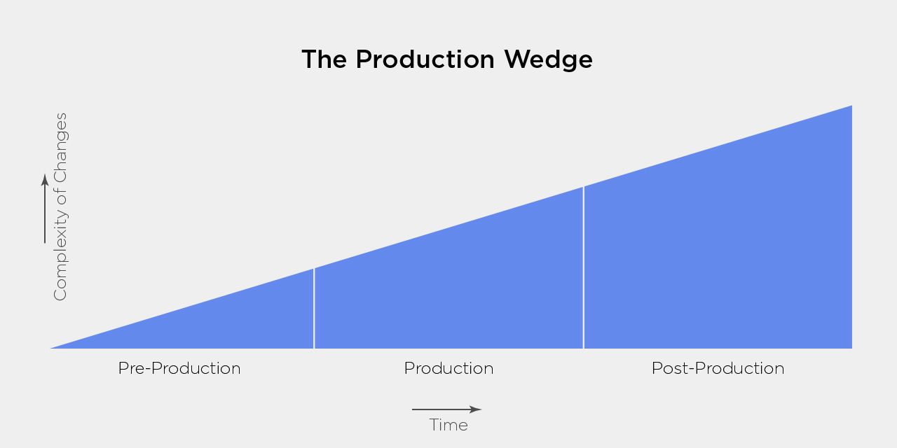 Pre-Production: The Wedge